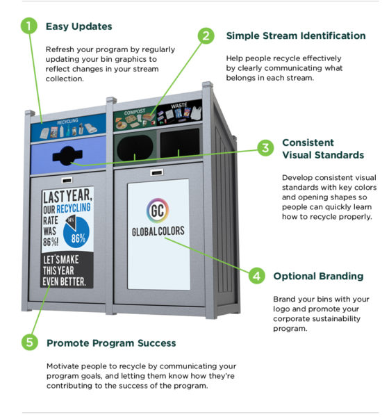 recycling graphics to avoid recycling program failure
