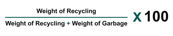 waste diversion calculator