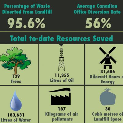 Campus Recycling Program Infographic, office recycling program, office recycling and waste container, business recycling