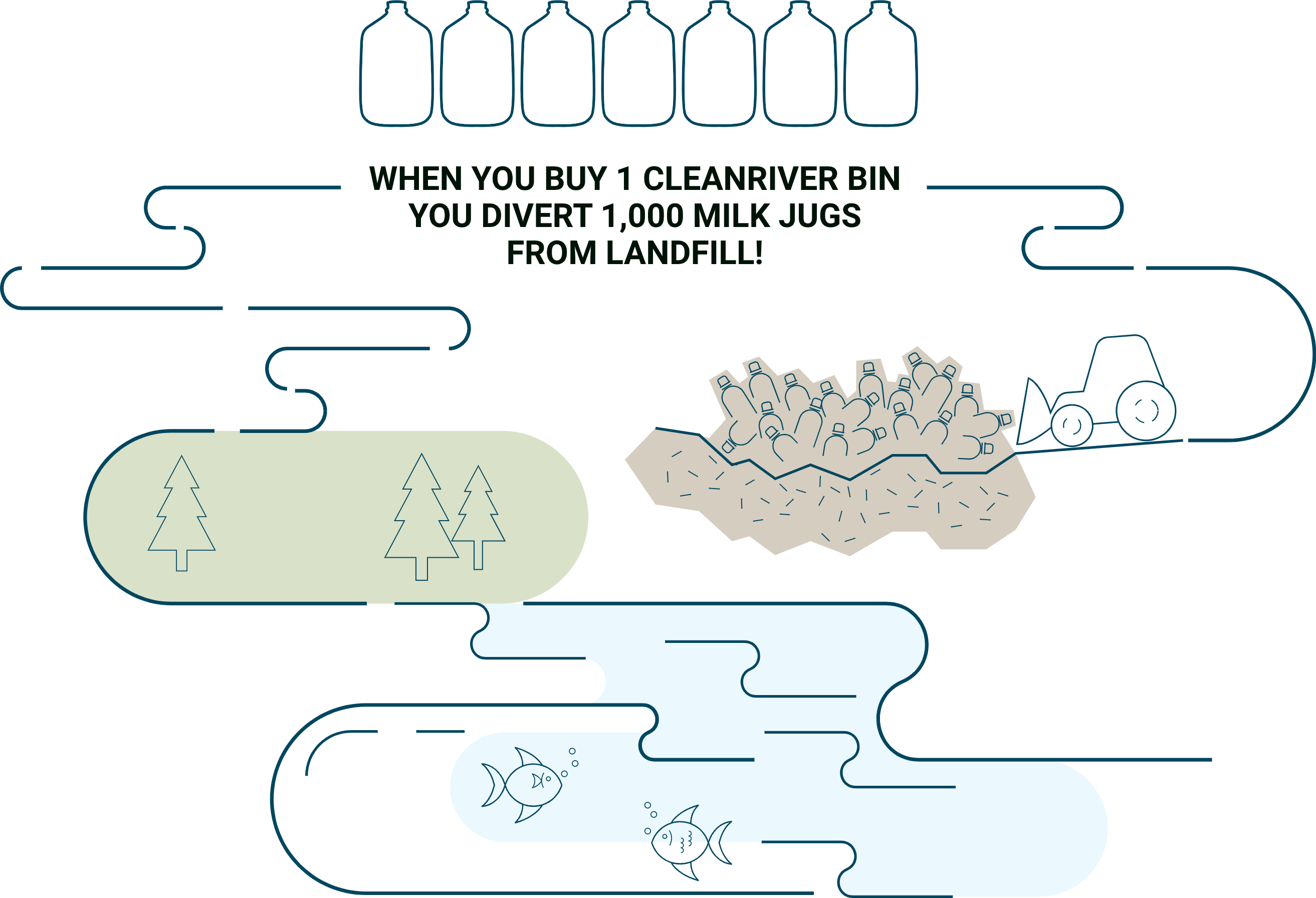 When you buy 1 Cleanriver bin you divert 1,000 milk jugs from landfill!
