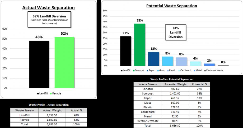 Data Pic voor CleanRiver blog - april 2021