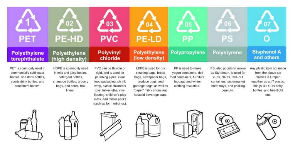 welke items zijn recyclebaar