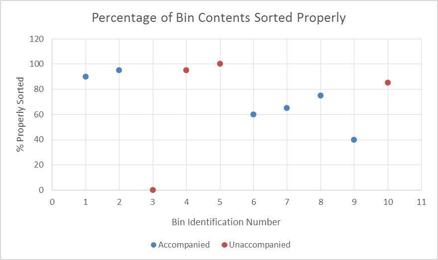 Percentage of Bin Contents Sorted Properly, Holy Grail of Recycling, Best Recycling Bin, Campus Recycling, Yale University Recycling